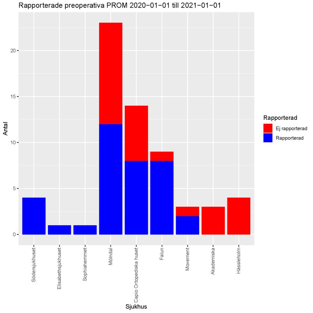 Graf som visar rapporterade preoperativa PROM för protes 2020 till 2021.